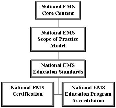 EMS Educators