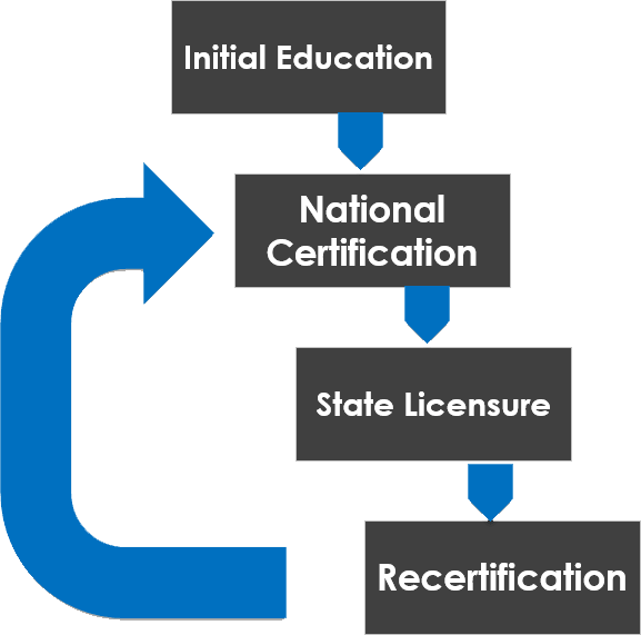 National Certification and EMS Licensure
